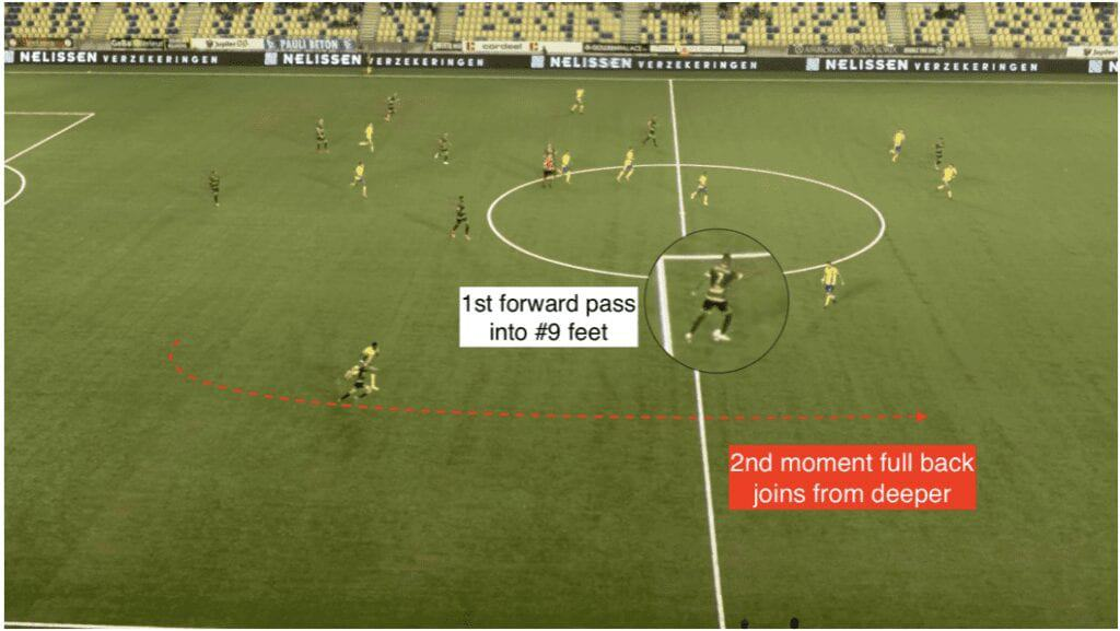 PFSA Opposition Scouting - Analysing Transitional Play