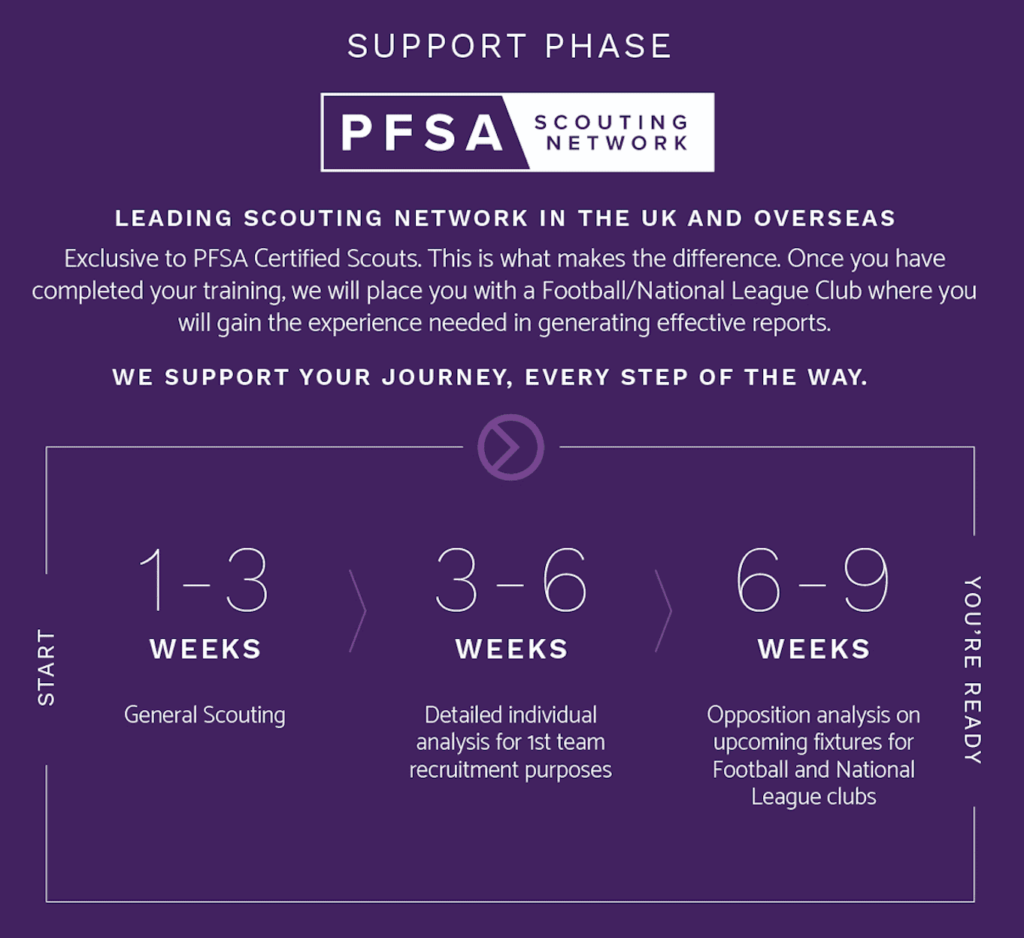 PFSA Scouting Network Support Phase