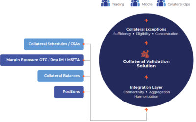 Collateral Validation Case Study
