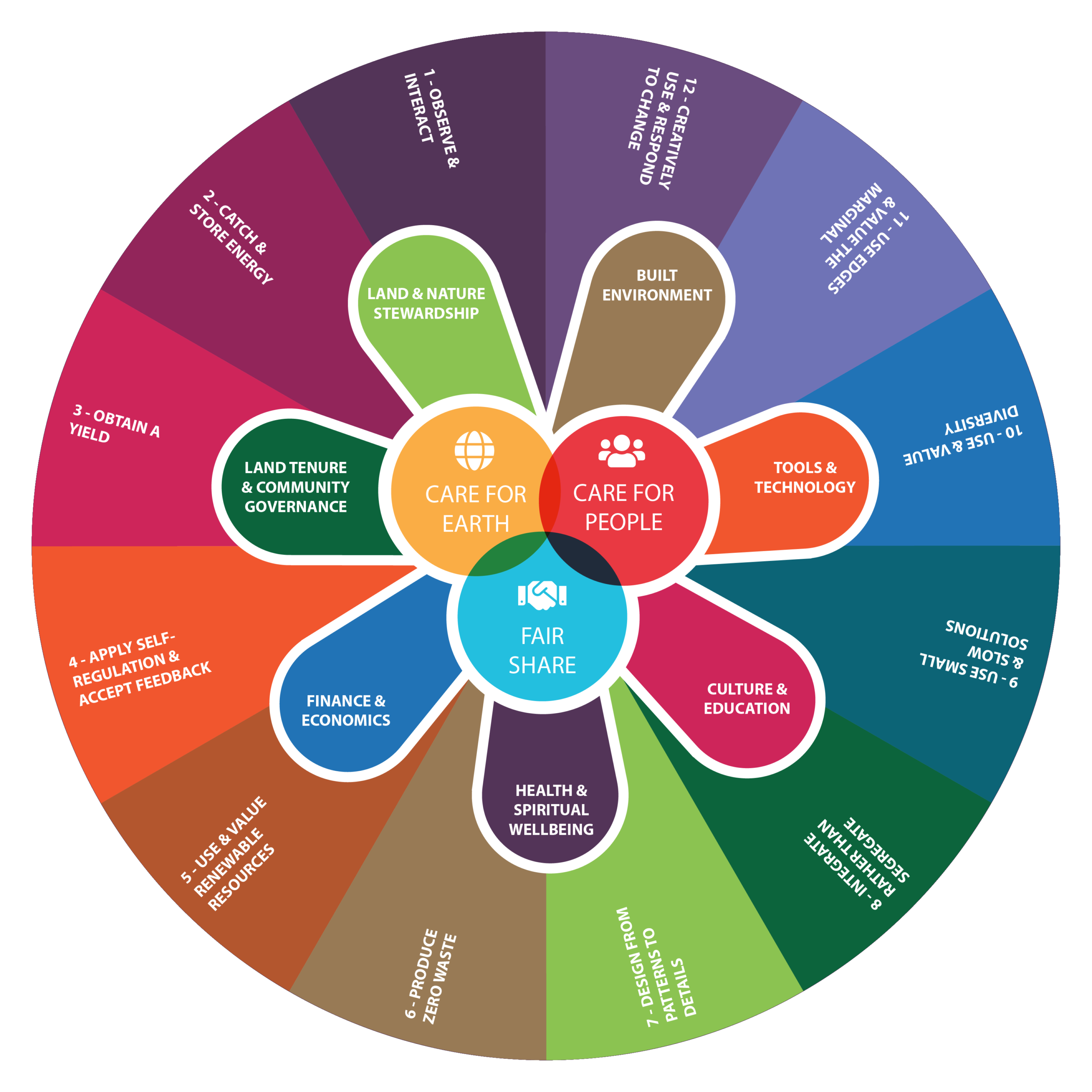 The Permaculture Wheel