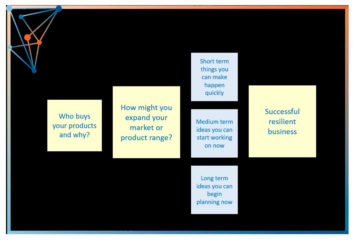 3 Simple Steps - innovation