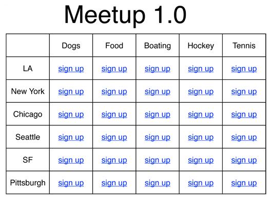 Meetup1.0