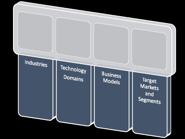 Business Categoristion