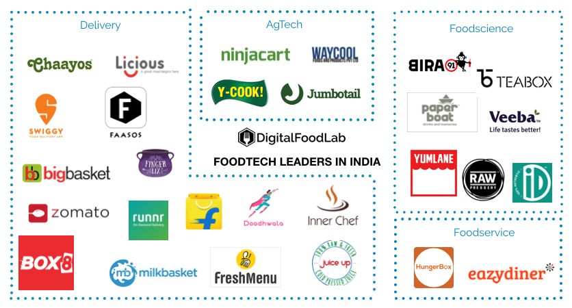 Key Indian FoodTech Market Players; How to succeed with a Food Tech Startup in India?