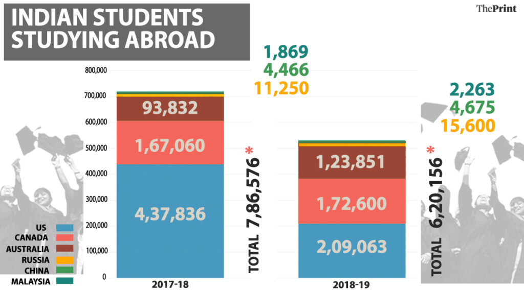 Data on Indian Students Abroad.