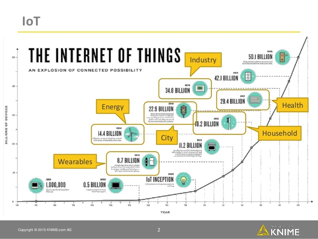 The Internet of Things Graph