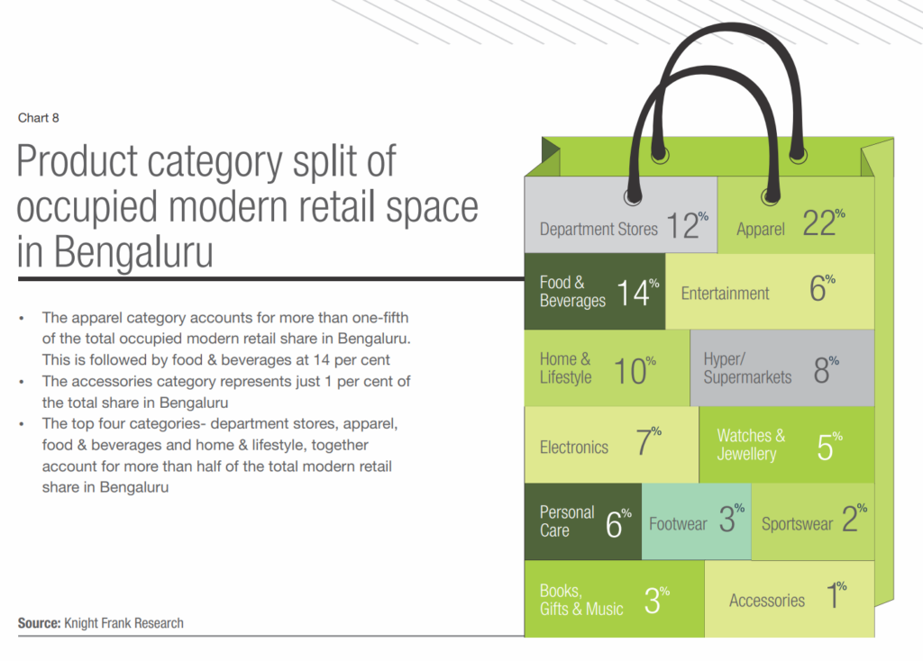 Bangalore's Retail Space; Succeeding in India's Startup Death Valley