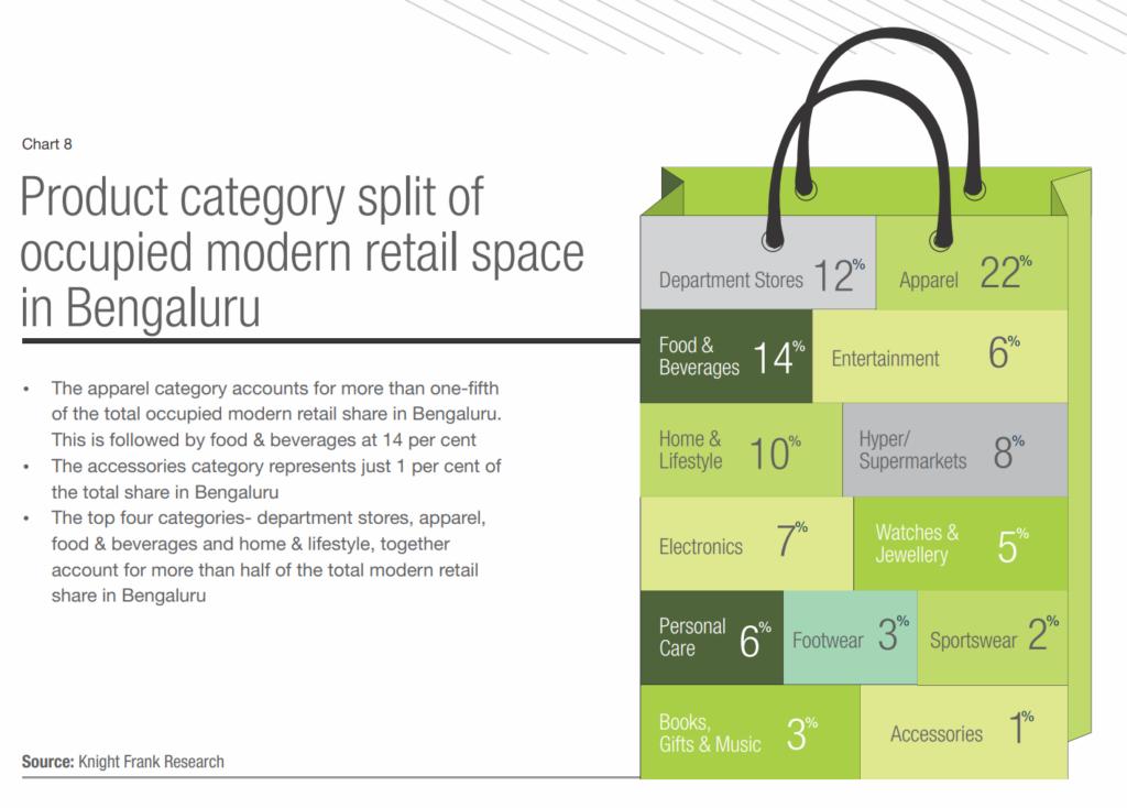 Bangalore's Retail Space