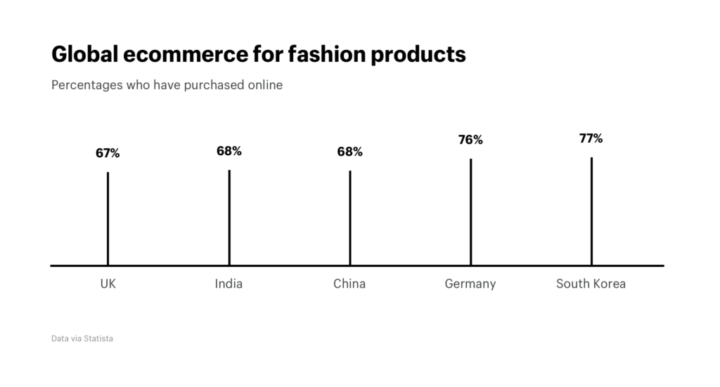 Indian Ecommerce versus rest of the world