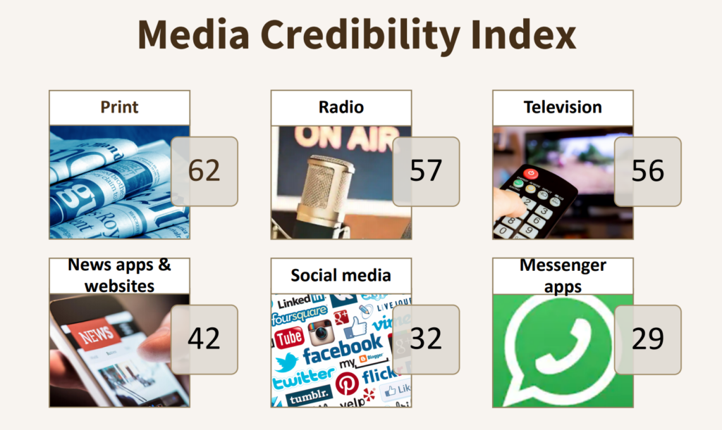 Media credibility Index of various sources of news