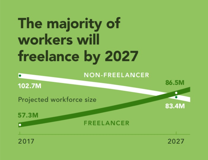 Image Showing The Freelancer Trend