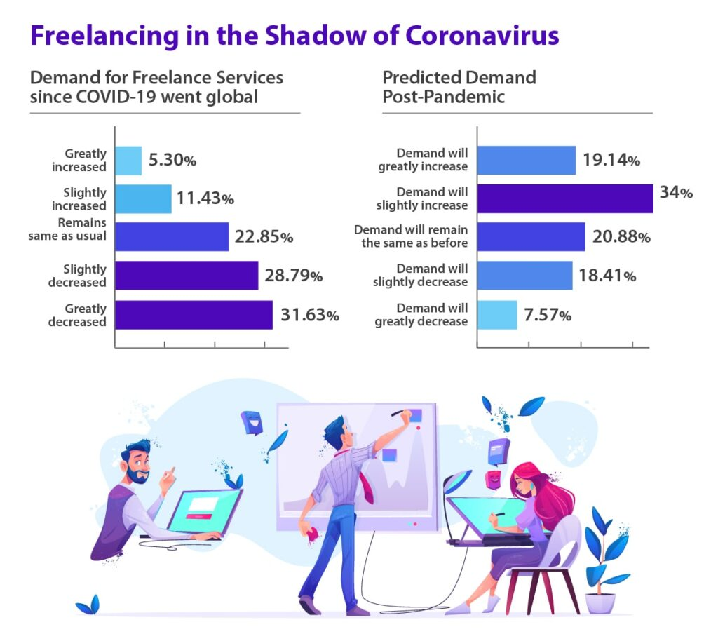 The Future Of Work: Freelancing and COVID