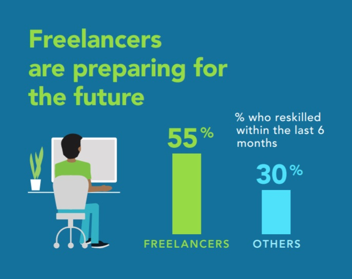 The Future of Work: Freelancers