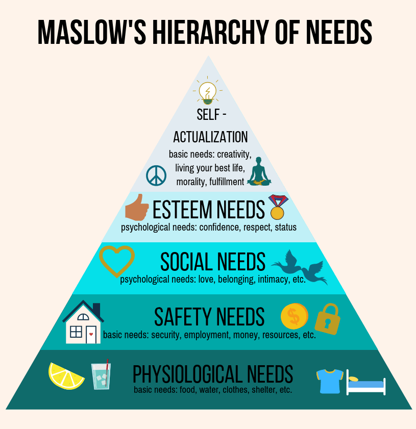 Image Showing Hierarchy Of Needs; How to succeed with a Food Tech Startup in India?