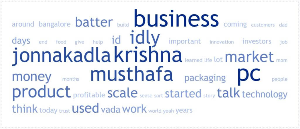 Word Cloud for The Episode 28:How to succeed with a Food Tech Startup in India?