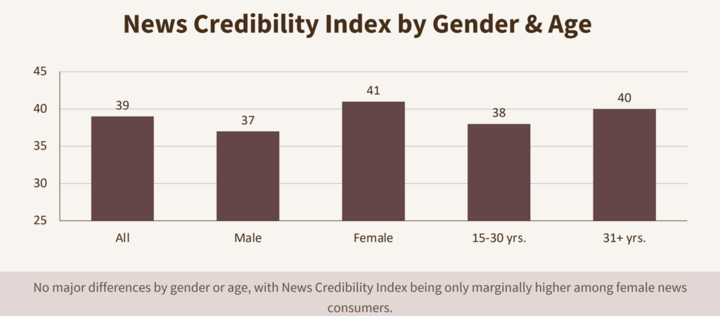 News Credibility is important for Scaling a News Startup in India