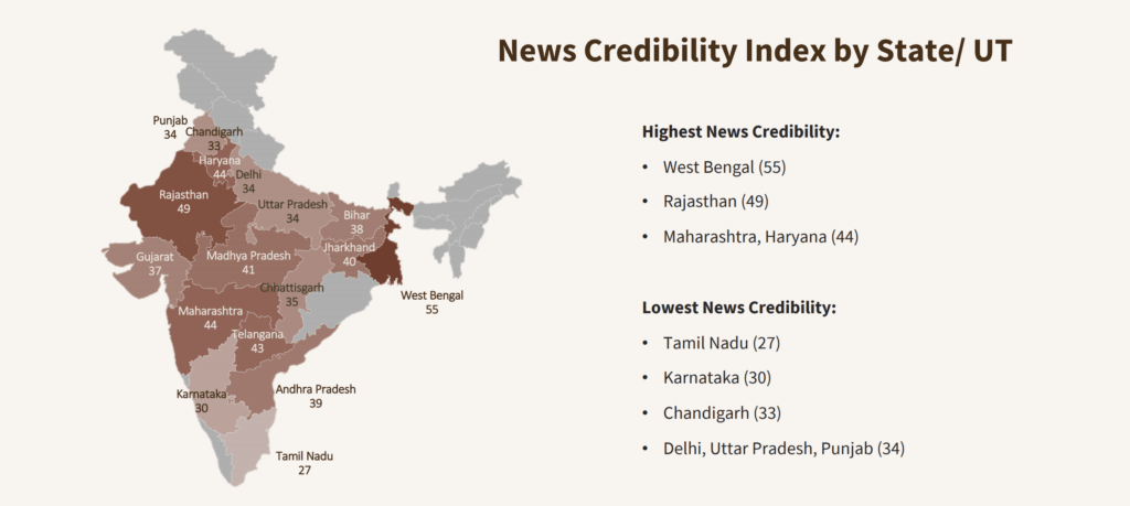 Media credibility index by state indicating media credibility percentage