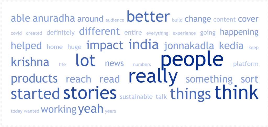 Word Cloud for Episode 32: Scaling a News Startup in India in the Age of Sensationalism: Anuradha Kedia of The Better India