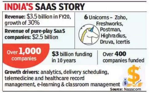 India's SaaS Numbers discussed in Episode 34 Winning with a Saas Business Built in India for the World