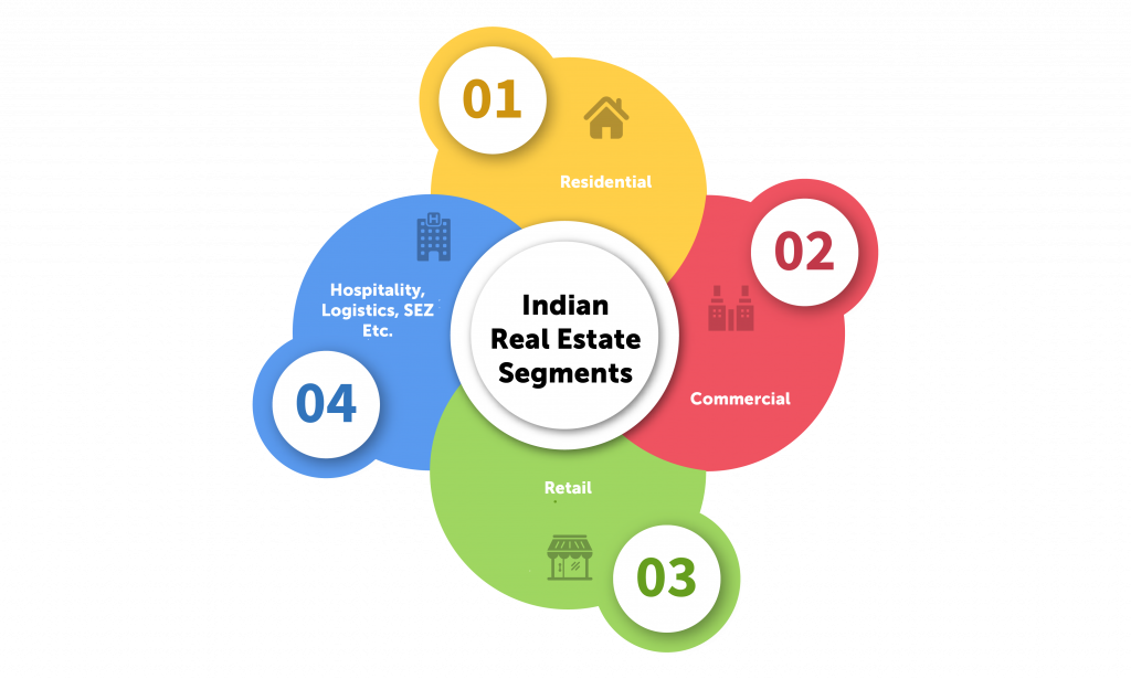 Image depicting various Indian Real Estate industry segments