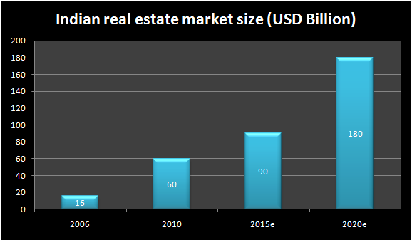 Chart depicting the growth of India's Real Estate Market