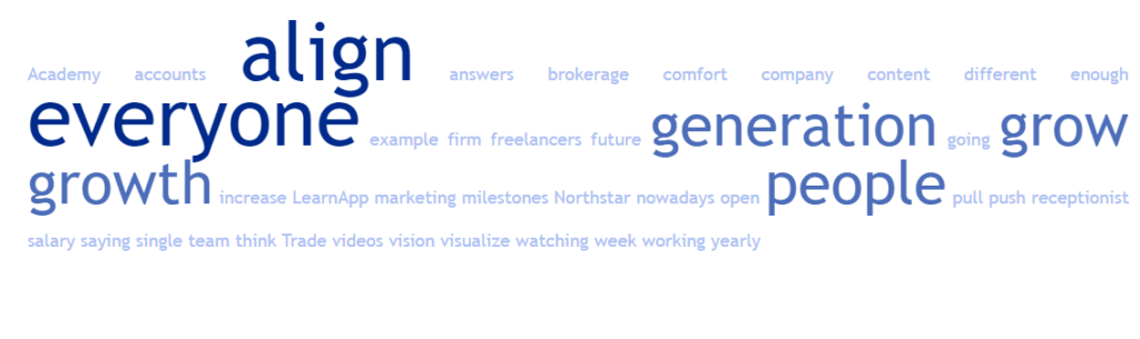 Word Cloud for Episode 43: Prateek of LearnApp: From Trading to Scaling An EdTech Platform