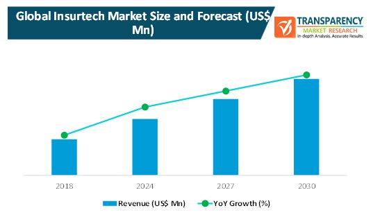 Global Insurtech Market Projected Growth