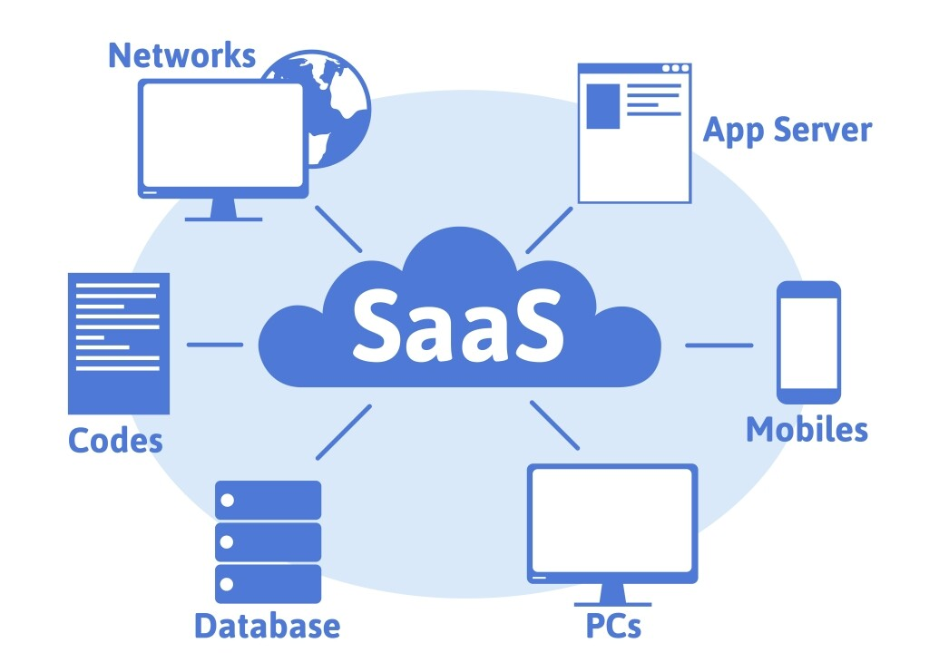 SaaS: Solving A Common Everyday Problem