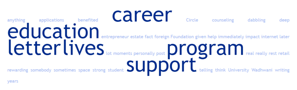 Word Cloud for this episode: Nurturing Entrepreneurship In Young Minds