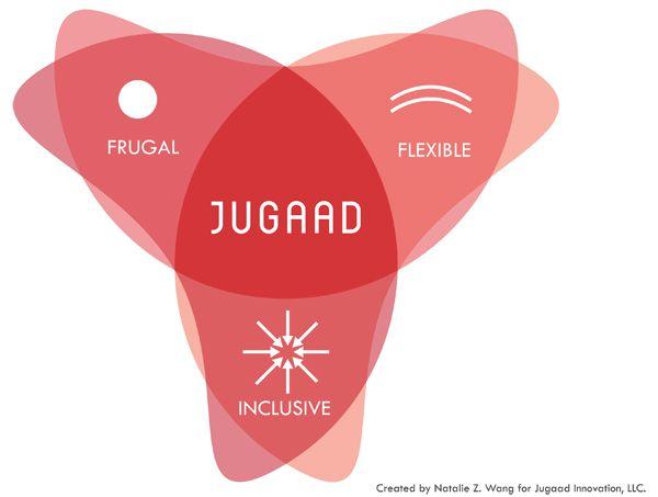 Image showing Jugaad - indian innovation model