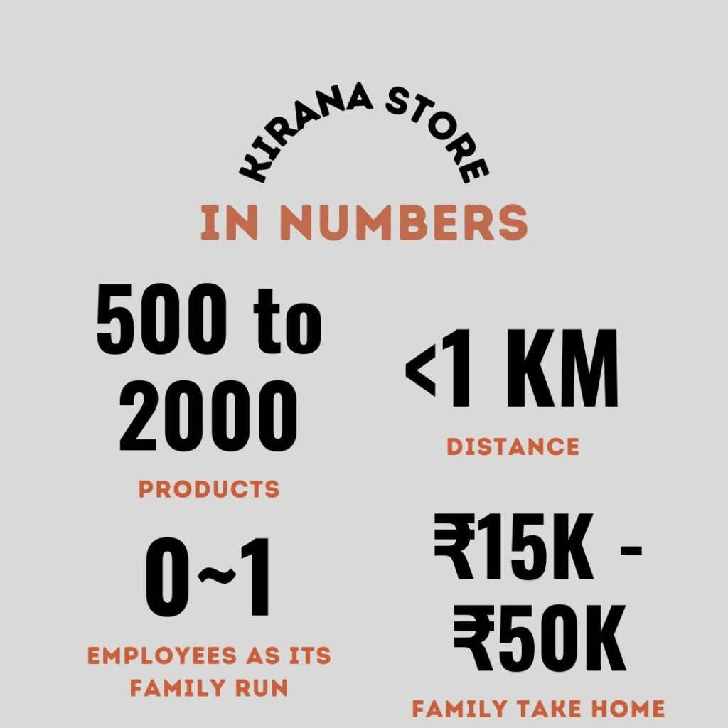 Economics of and Indian Kirana Store