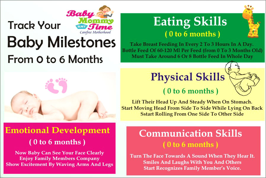 Newborn Baby Growth & Development from 0 to 6 Months