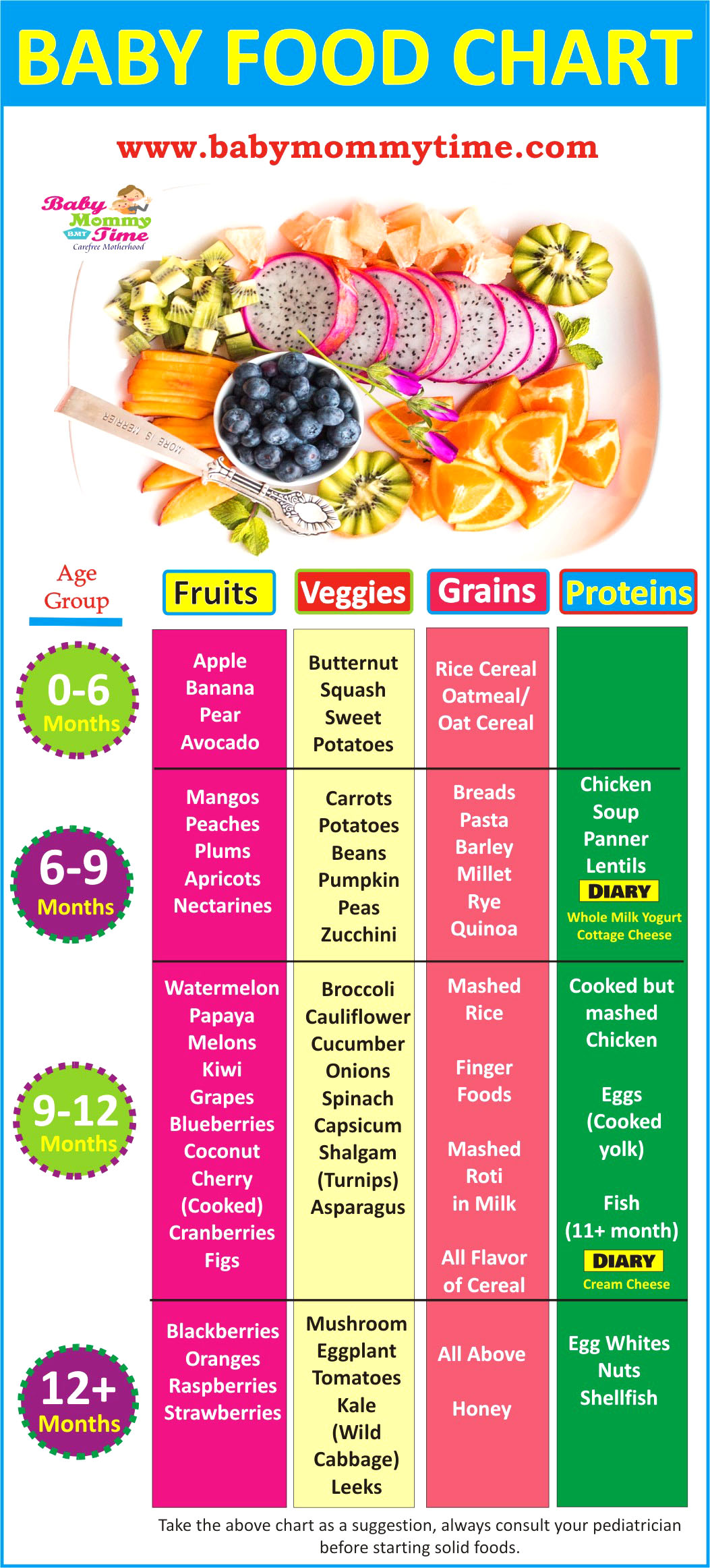 Indian Baby Food Chart 0 12 Months With Feeding Tips