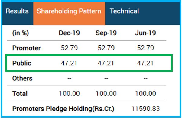 Shareholding pattern of asian paints
