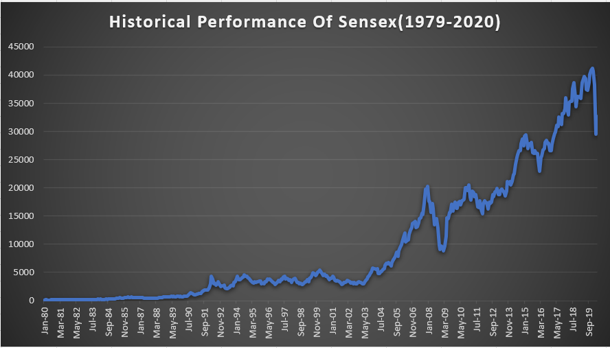 Sensex Performance Over the year
