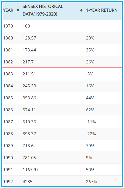 SENSEX PERFORMANCE BETWEEN 1979-2000