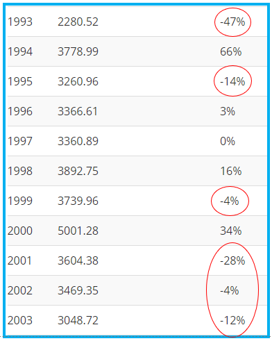 SENSEX PERFORMANCE BETWEEN 1993-2003