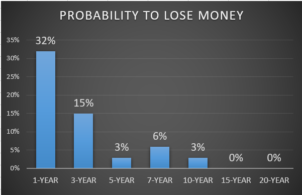 #1. PROBABILITY TO LOSE MONEY