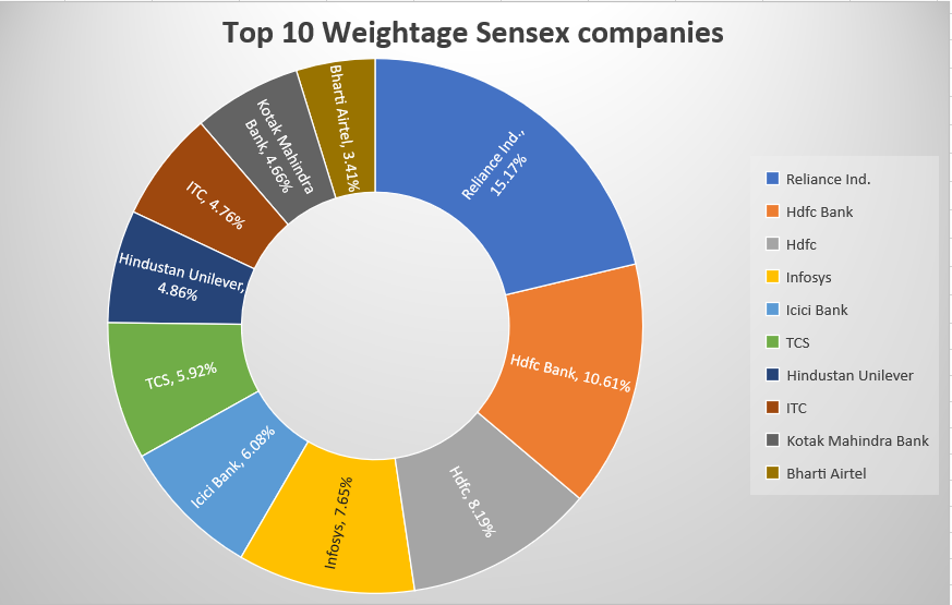 Top 10 Weightage companies in sensex