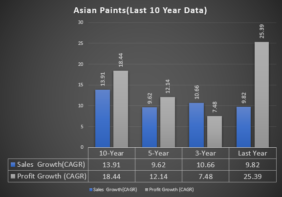 High price to earnings ratio stock(Asian Paints)
