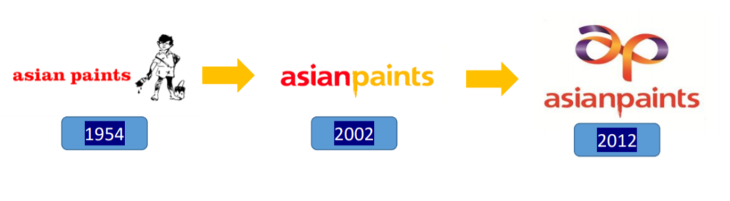 Asian Paint Ltd-paint company in india