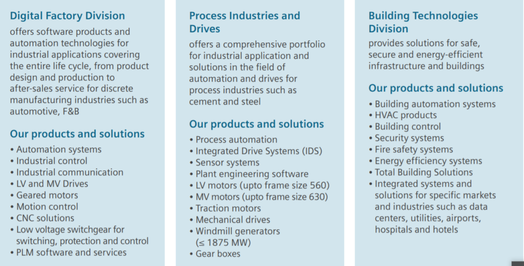 Siemens India Ltd Product & Service- Leading Electrical company in India