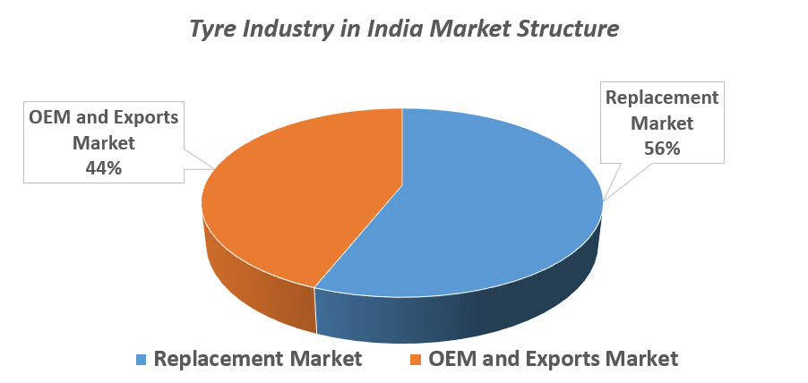 Tyre Industry In India Market Structure