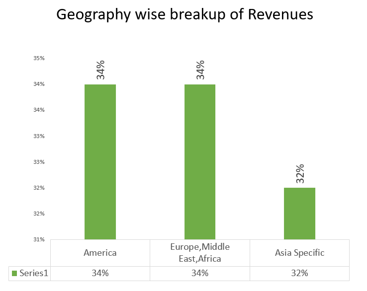 Oracle Financial Services Ltd revenue break up by geography wise