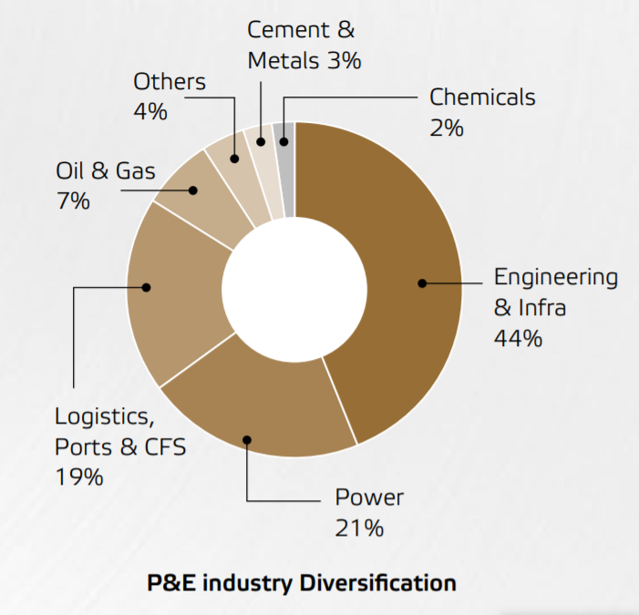 Allcargo Logistics Ltd P&E industry diversification