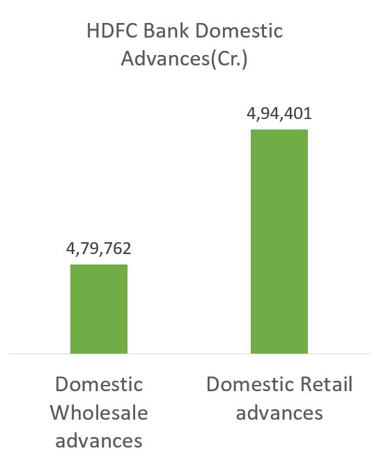 HDFC Bank Ltd-third largest companies in india domestic advances