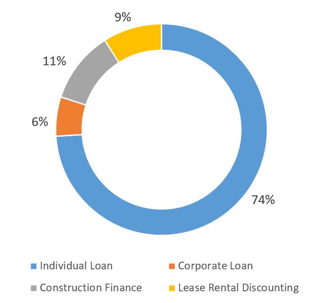HDFC Ltd among the top companies in india loan structure(%)