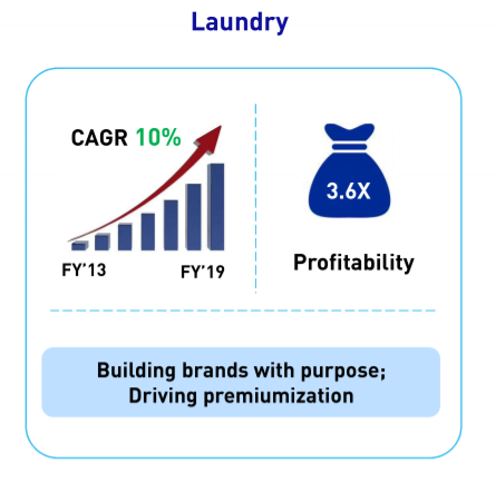 Hindustan Unilever Ltd Laundry category performance