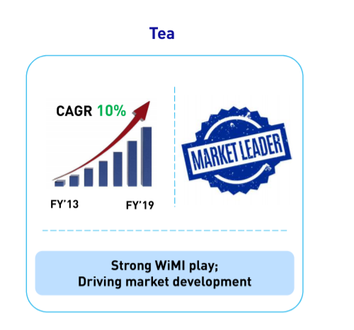 Hindustan Unilever Ltd Tea category performance