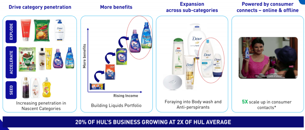 HUL MARKET DEVELOPMENT